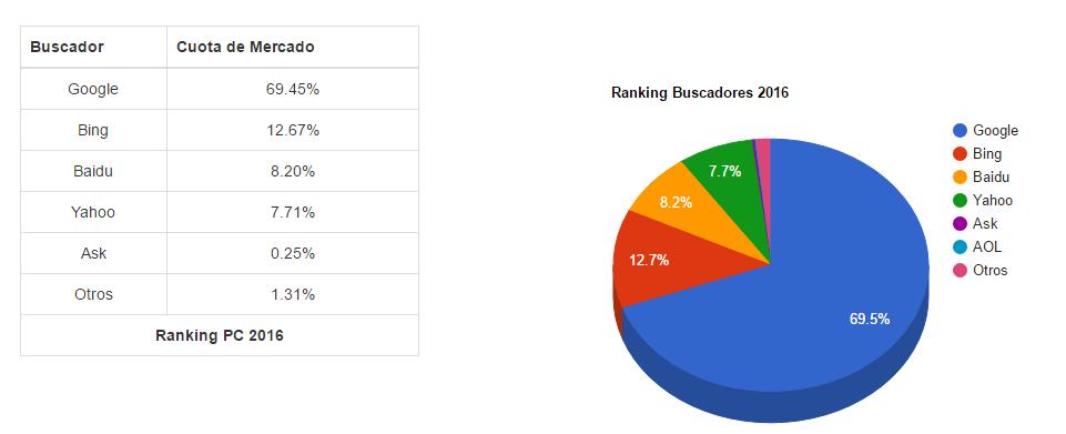 Ranking buscadores